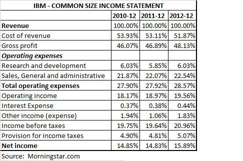Common Size Income Statement Template the Mon Size Analysis Financial Statements