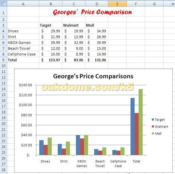 Comparison Chart Template Excel 4 Best Of Parison Bar Chart In Excel Excel Bar