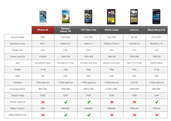 Comparison Chart Template Excel 4 Excel Price Parison Templates Excel Xlts