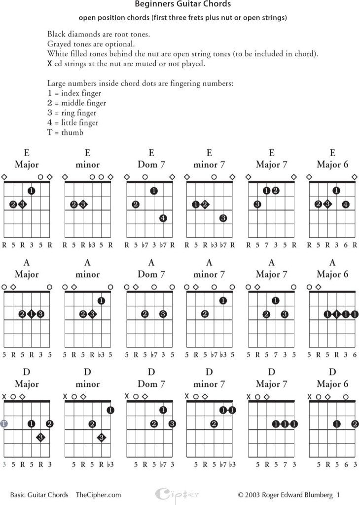 Complete Guitar Chord Chart 6 Sample Plete Guitar Chord Charts Free Download