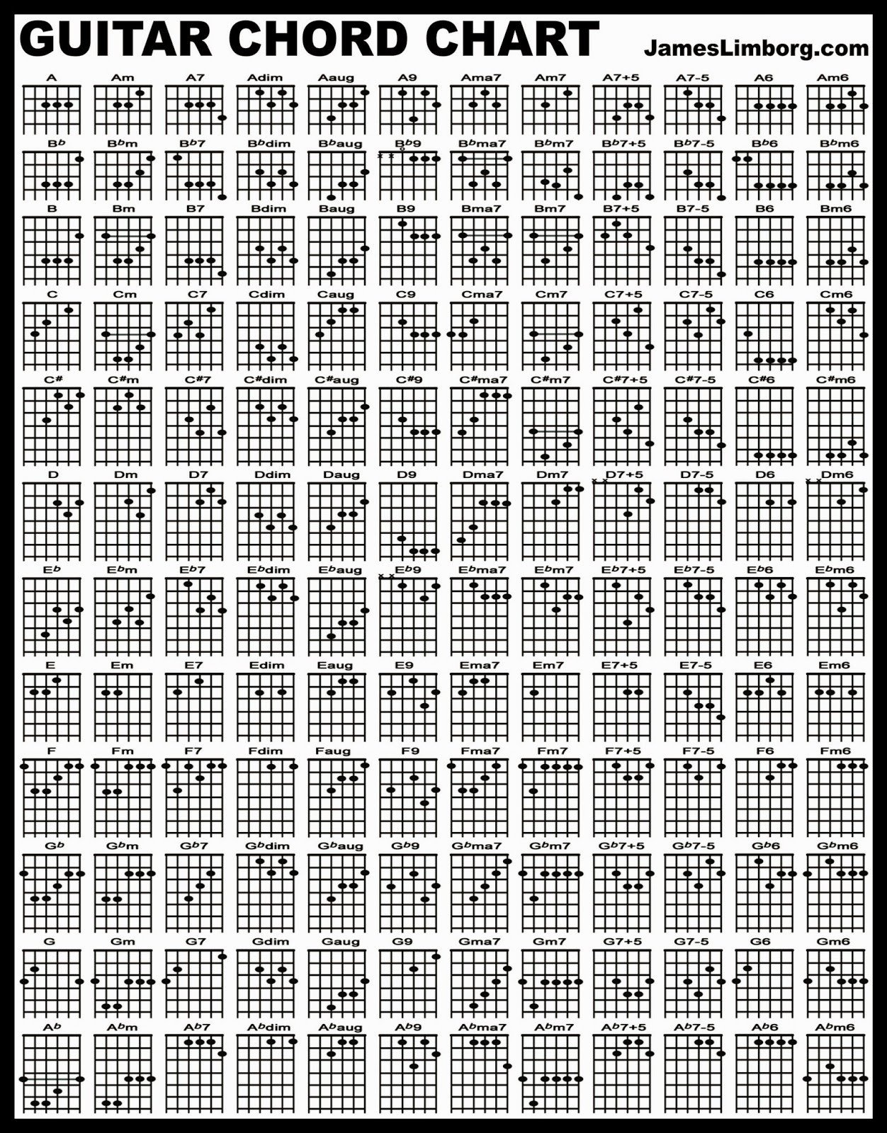 Complete Guitar Chord Chart About Guitar