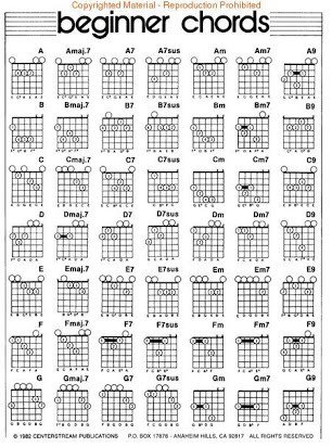 Complete Guitar Chord Chart Beginner Guitar Chords Chart Pdf – Periodic & Diagrams Science