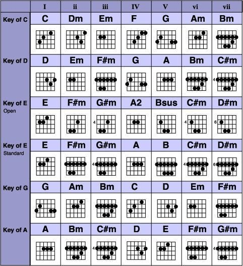 Complete Guitar Chord Chart Grab the Plete Guitar Chords Chart Free Pdf