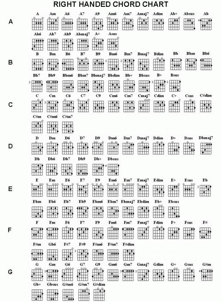 Complete Guitar Chord Chart Guitar Chords Chart Plete Chord Chart Ri Plete