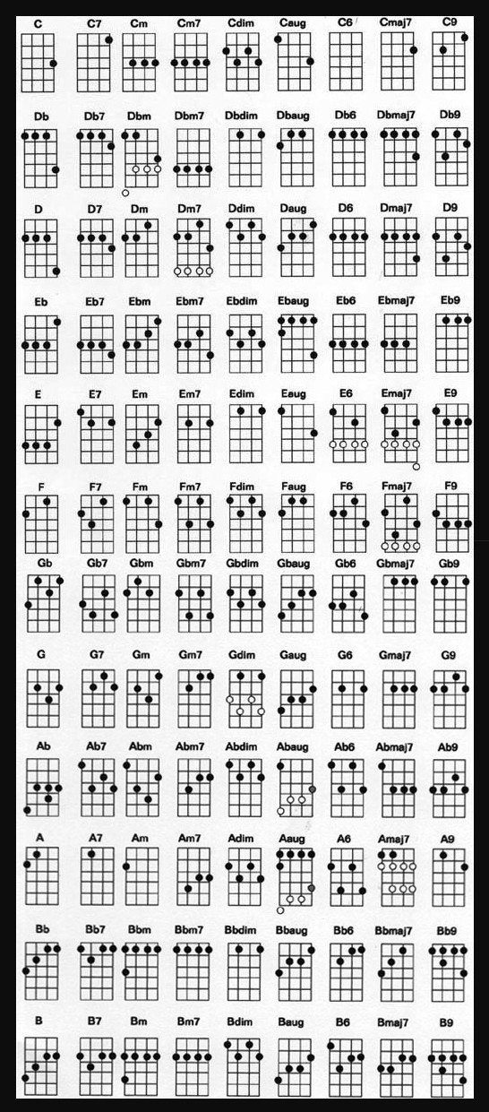 Complete Guitar Chord Chart Ukulele Chord Chart for Standard Tuning Carly Jamison