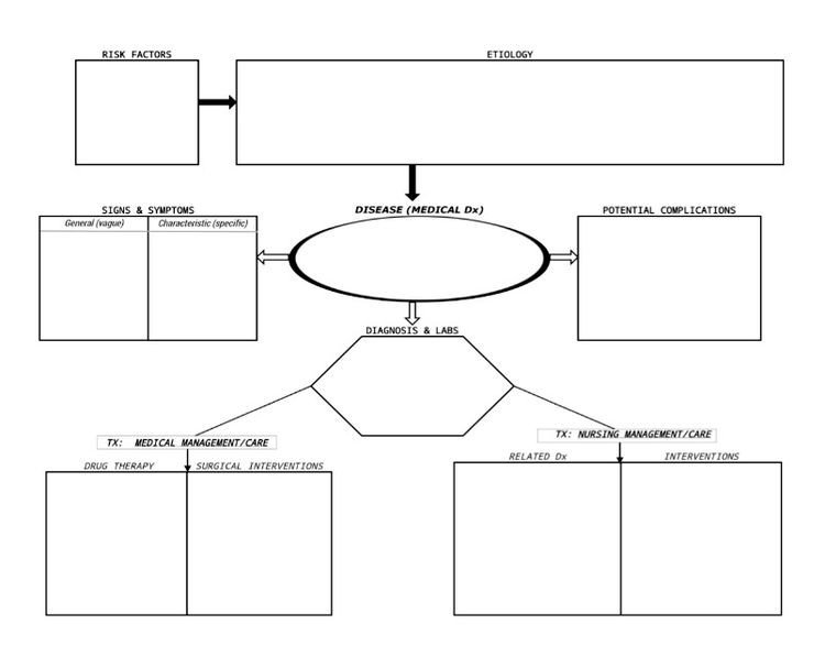 Concept Map Nursing Template Concept Mapping Center for Innovative Learning