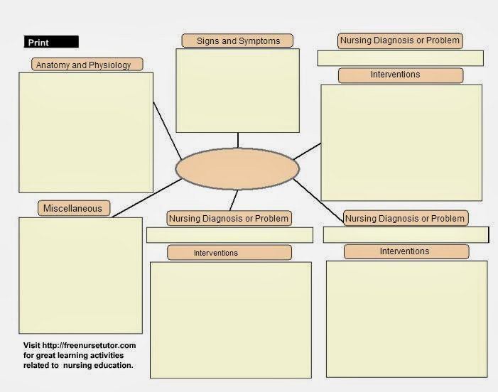 Concept Map Nursing Template Jumping Right Back Into School Concept Maps for Educators