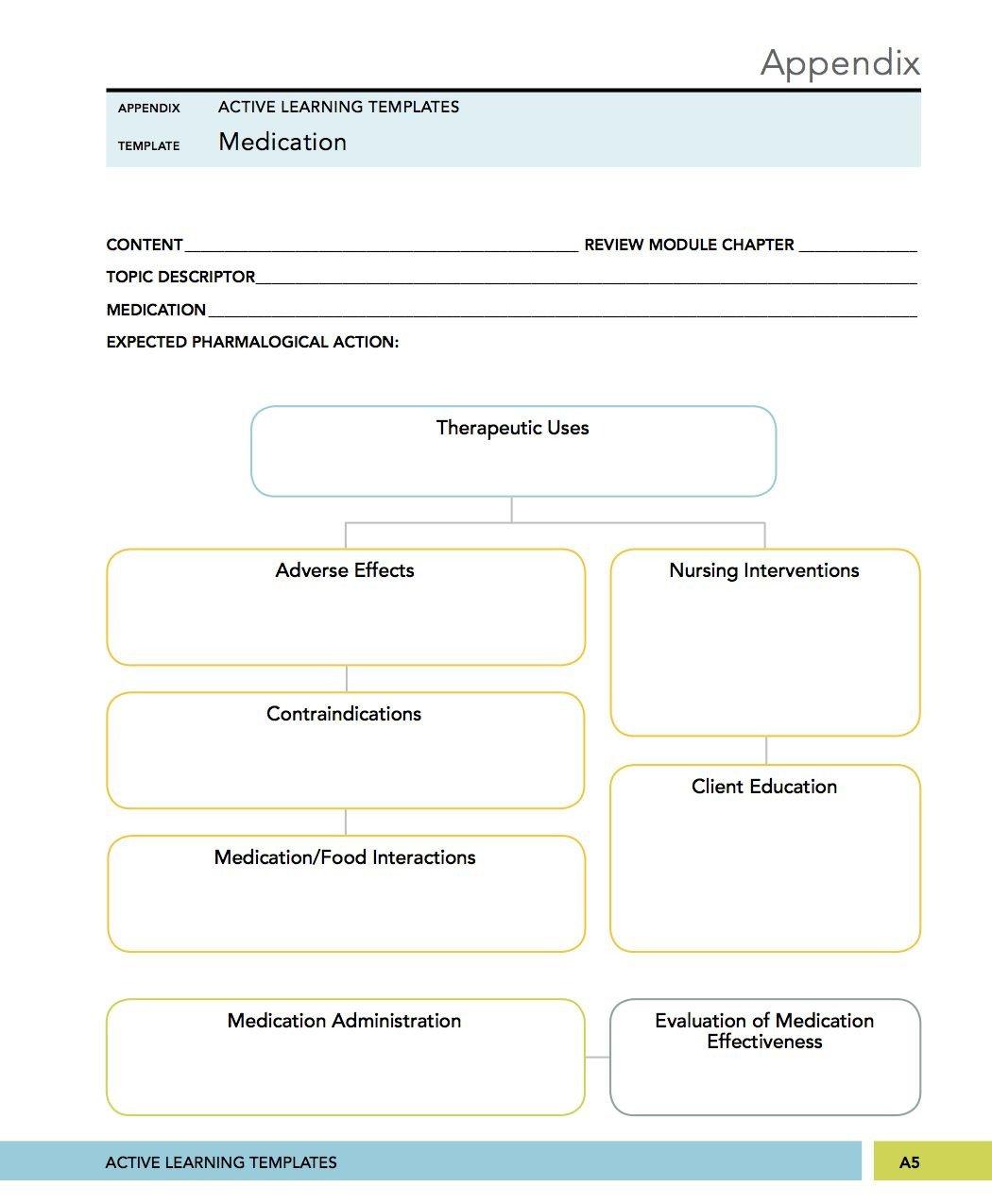 Concept Map Nursing Template Medical Surgical Mental Health Nursing Medication Concept
