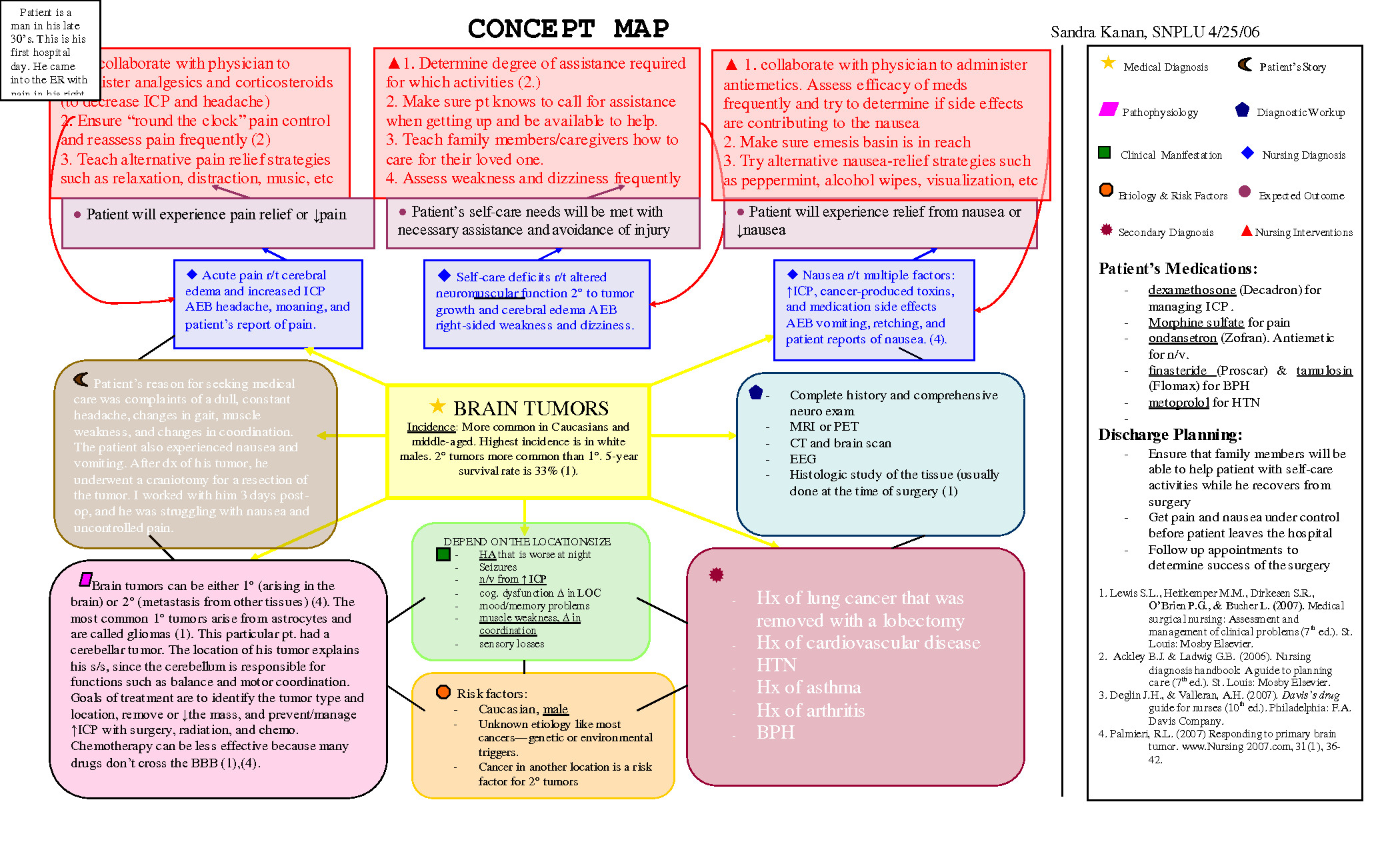 Concept Map Nursing Template Scope Of Work Template Nursing Pinterest