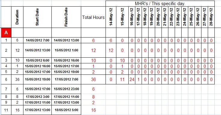 Construction Finish Schedule Template S Curve & Planning