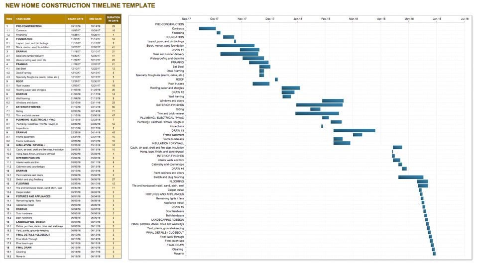 Construction Project Schedule Example Construction Timeline Template Collection