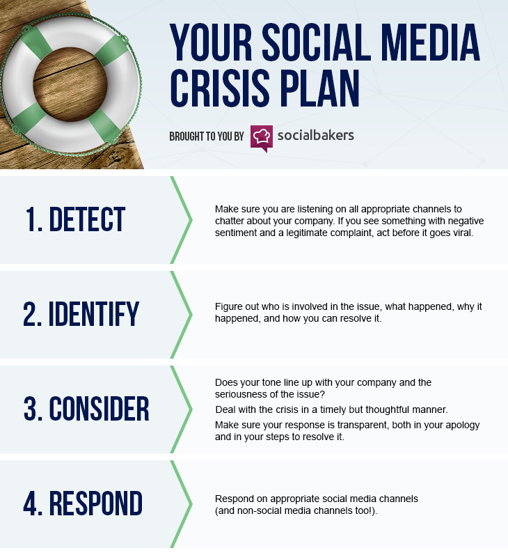 Crisis Communication Plan Templates 5 Things You Must Have In Your social Media Crisis Plan