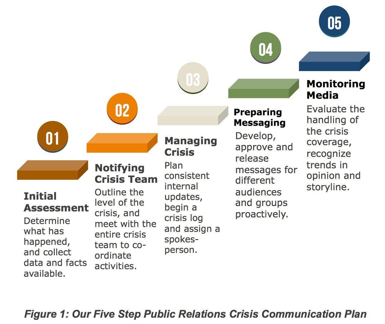 Crisis Communication Plan Templates Crisis Munication Plan Template – soohongp