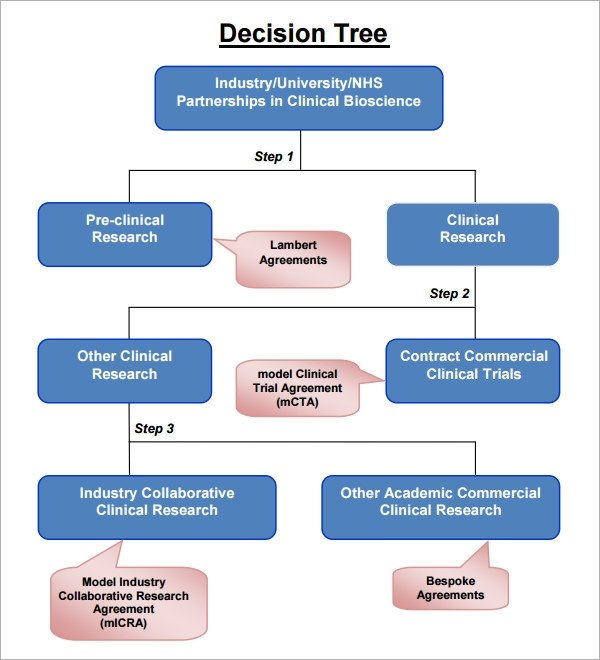 Decision Tree Template Word Decision Tree 7 Free Pdf Download