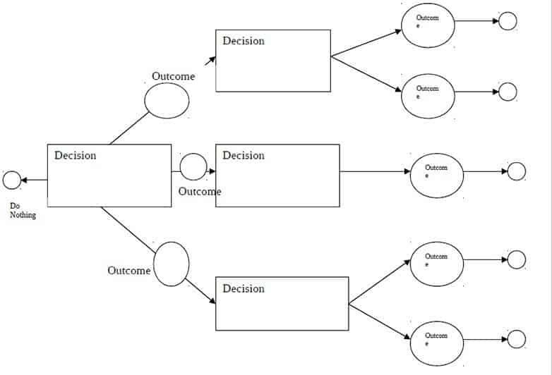 Decision Tree Template Word Decision Tree Templates Word Templates Docs