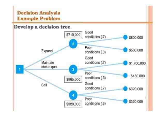 Decision Tree Template Word Download Pack Of 22 Free Decision Tree Templates In 1 Click
