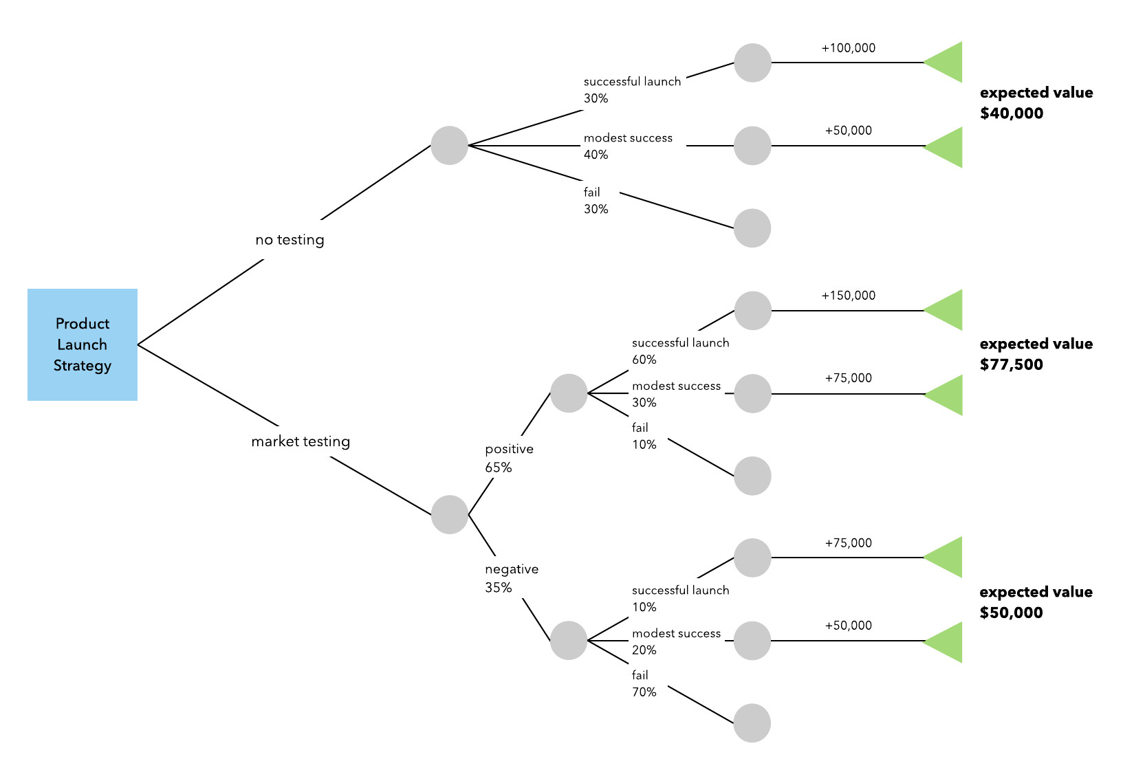 Decision Tree Template Word How to Make A Decision Tree In Word
