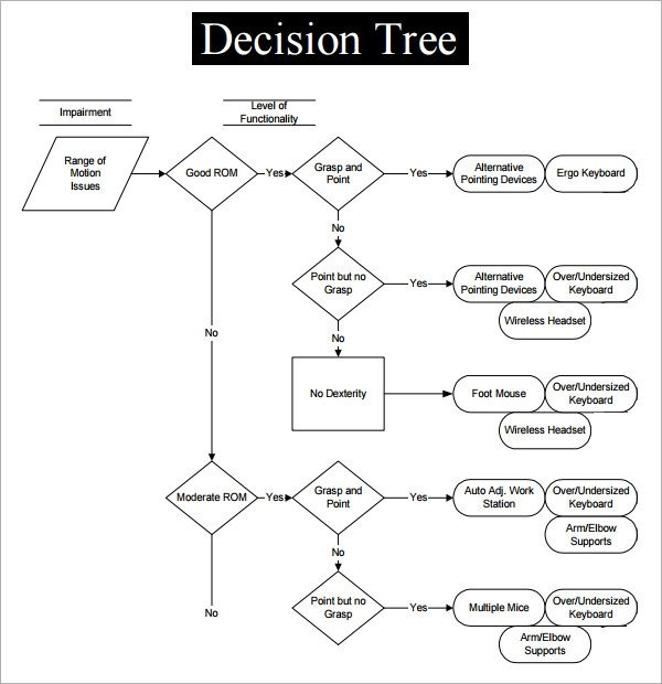 Decision Tree Template Word Sample Decision Tree 7 Documents In Pdf