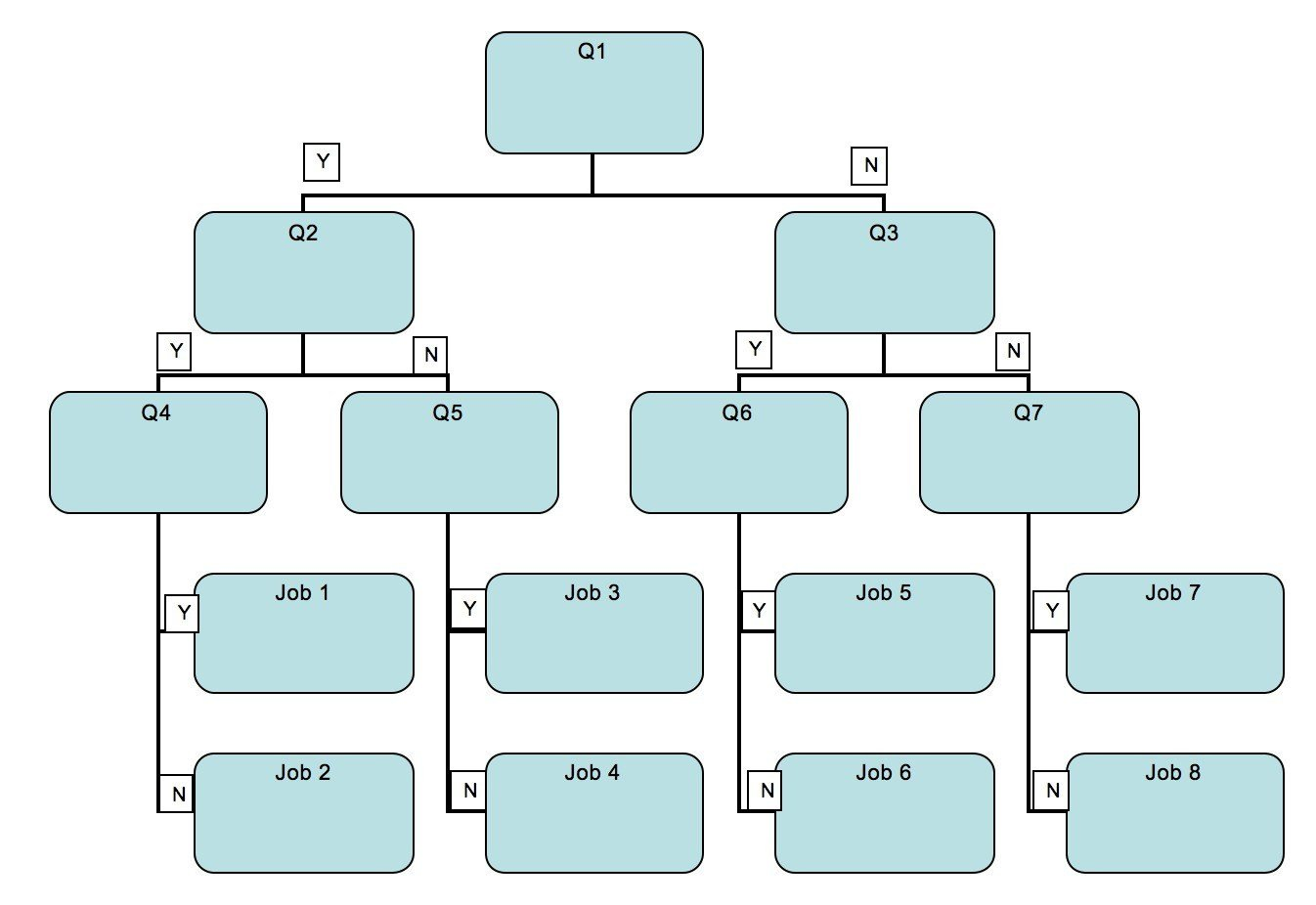 Decision Tree Template Word Using Decision Trees to Categorise Pare and Contrast