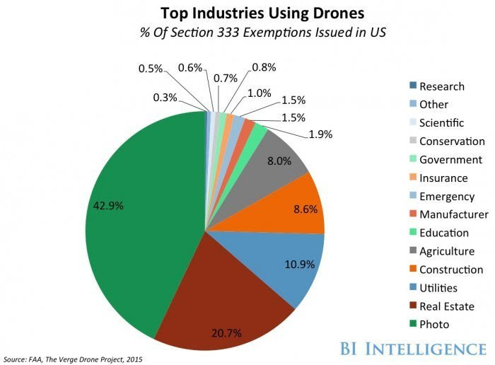 Drone Photography Business Plan U S Government Regulations Can Speed Delivery Drones for