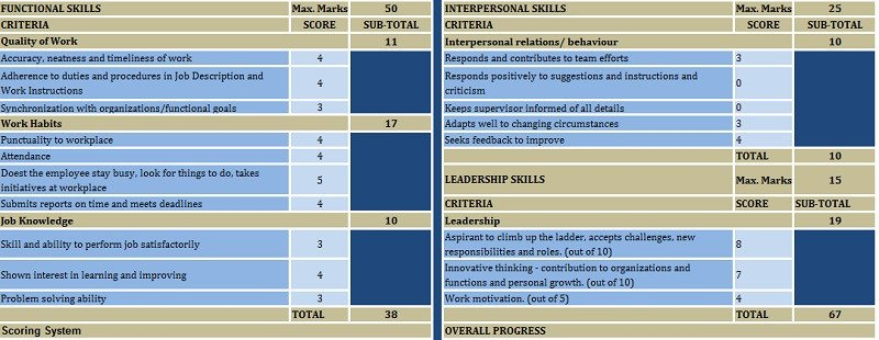 Employee Evaluation Template Excel Download Employee Performance Evaluation Excel Template