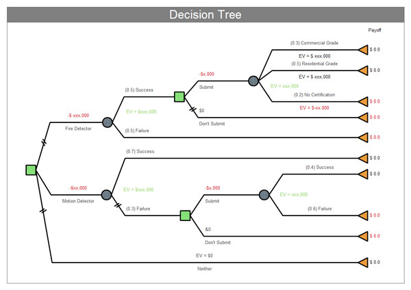 Excel Decision Tree Template 5 Decision Tree Templates Free Sample Templates