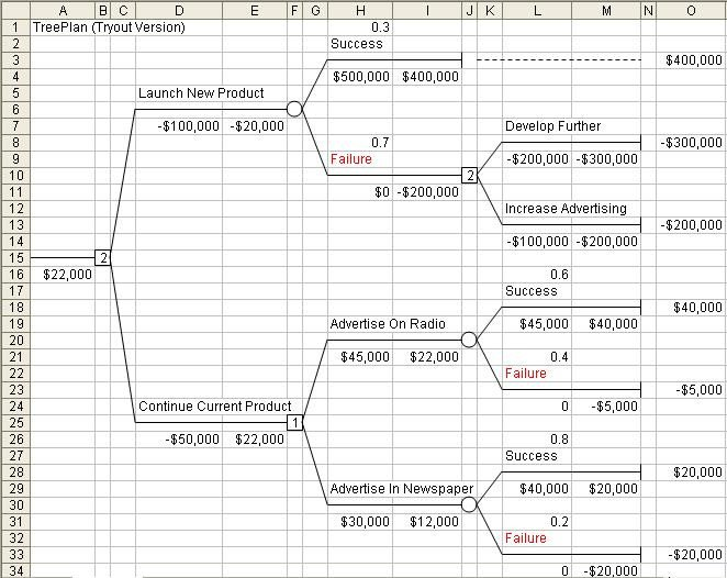 Excel Decision Tree Template Decision Tree Template Excel