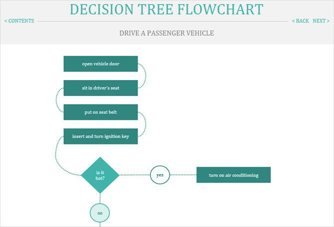 Excel Decision Tree Template Handy Flowchart Templates for Microsoft Fice
