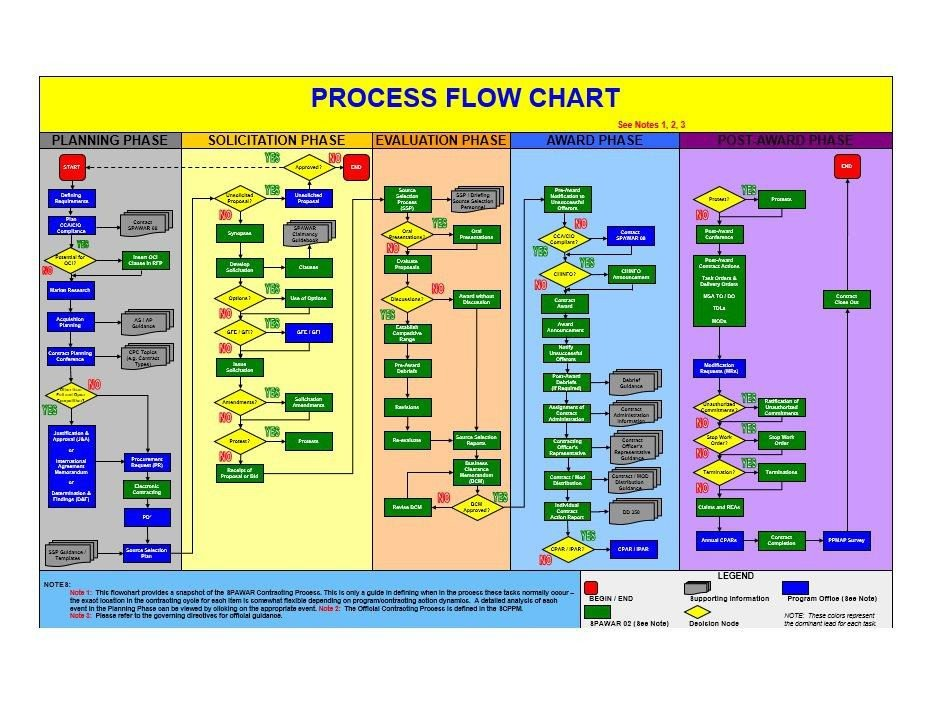 Excel Flow Chart Templates 40 Fantastic Flow Chart Templates [word Excel Power Point]