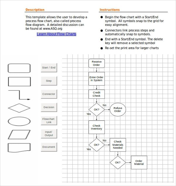 Excel Flow Chart Templates Sample Flow Chart Template 19 Documents In Pdf Excel