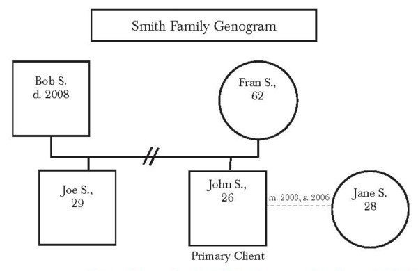 Family Genogram Template Word A Picture is Worth A Thousand Words socialworker