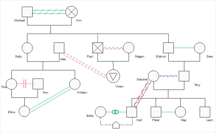 Family Genogram Template Word How to Create A Genogram Quickly All You Need to Know