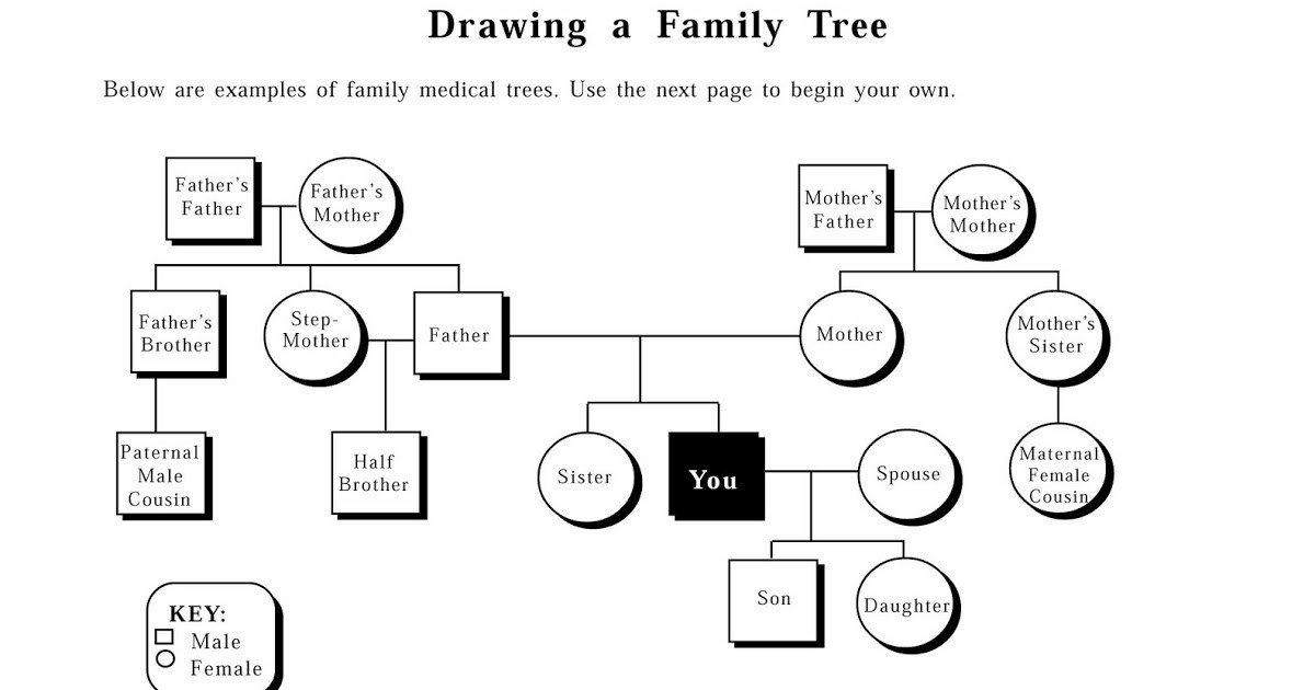 Family Medical Tree A3genealogy Genetic Genealogy