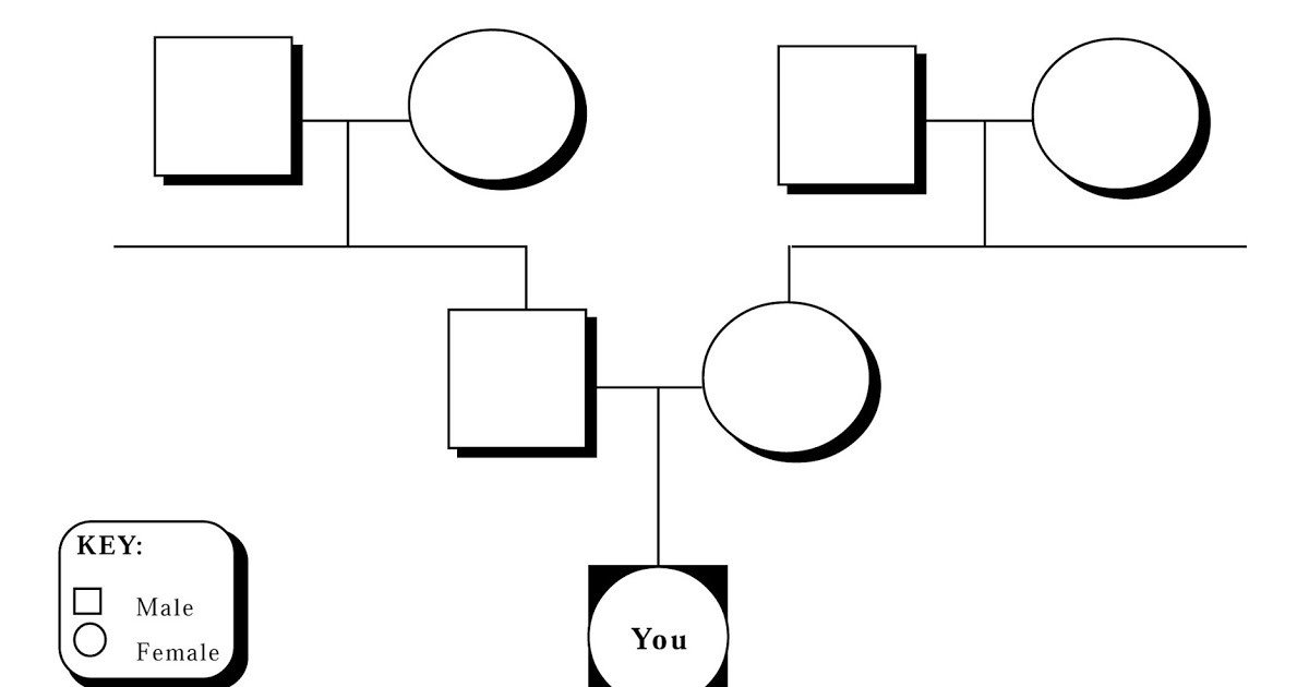 Family Medical Tree A3genealogy Genetics and Genealogy