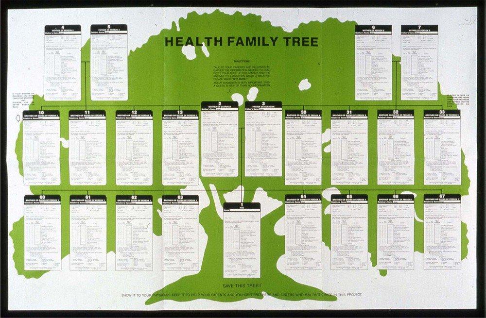 Family Medical Tree Genomics Program