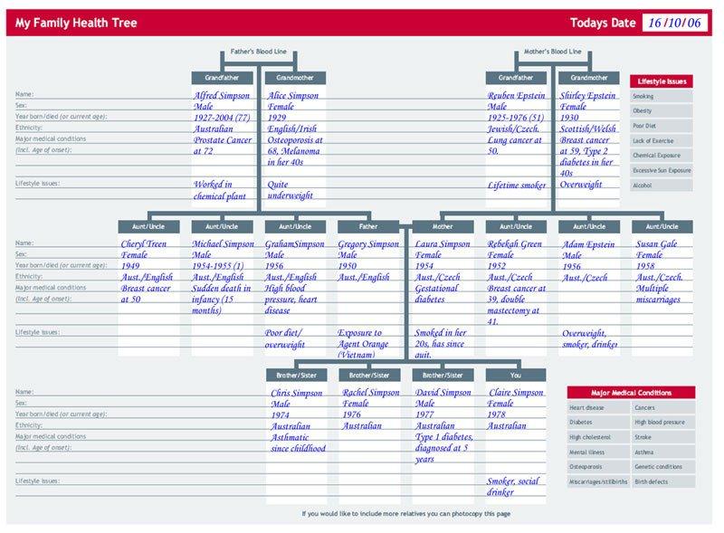 Family Medical Tree Your Family Health History