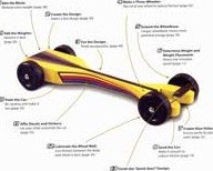 Fast Pinewood Derby Car Templates Fastest Pinewood Derby Car Designs and Pinewood Derby