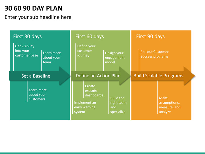 First 90 Days Plan Template 30 60 90 Day Plan Powerpoint Template