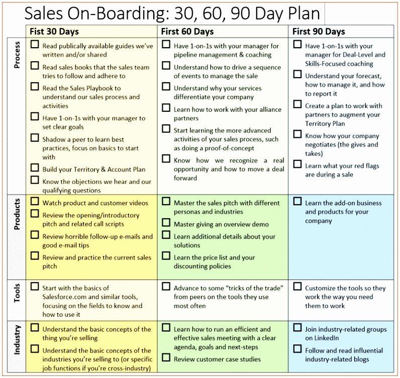 First 90 Days Plan Template 8 the First 90 Days Plan Template Uupli