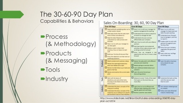 First 90 Days Plan Template Boarding New Sales Reps the First 90 Days