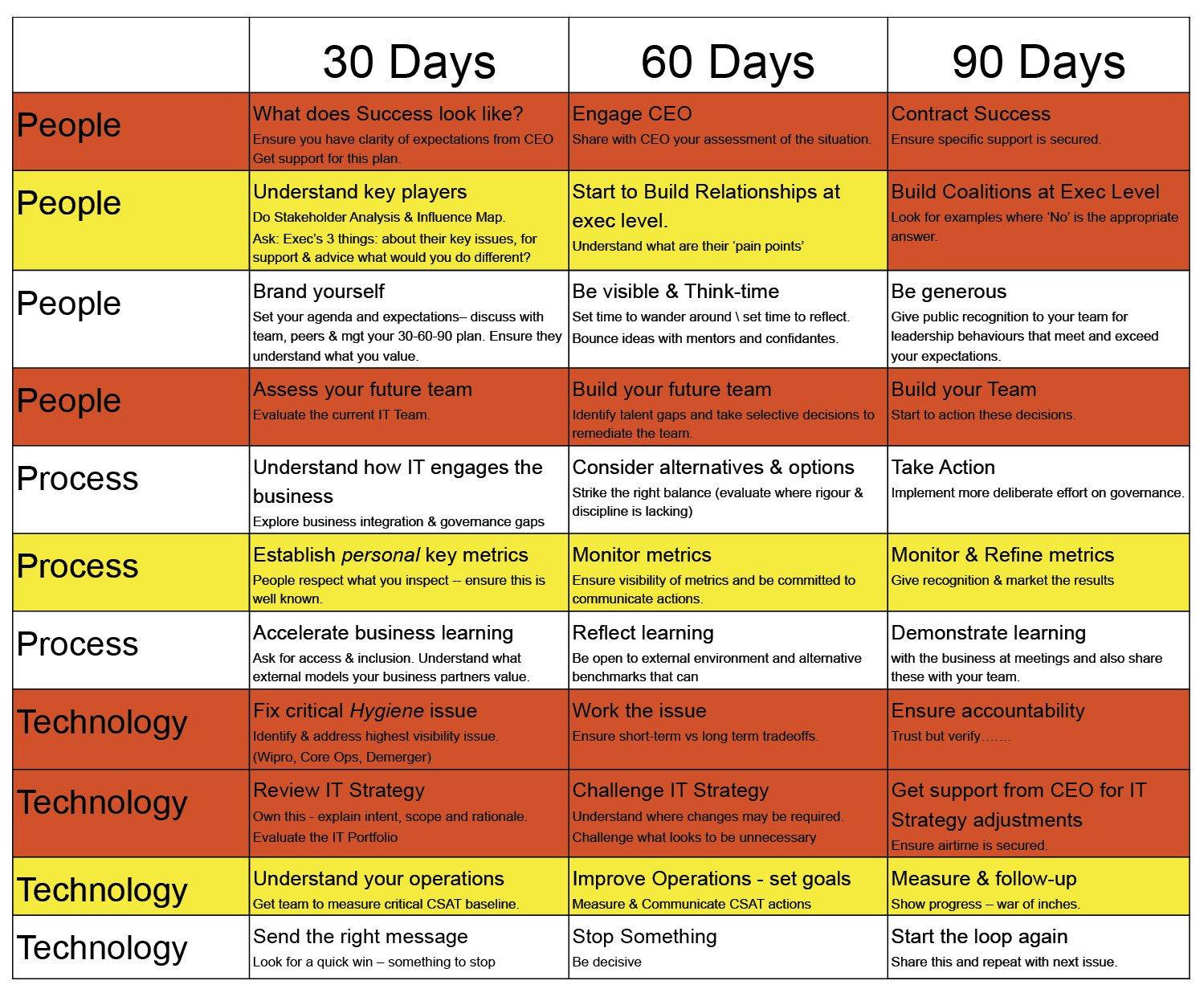 First 90 Days Plan Template My First 90 Days as A Cio Cio