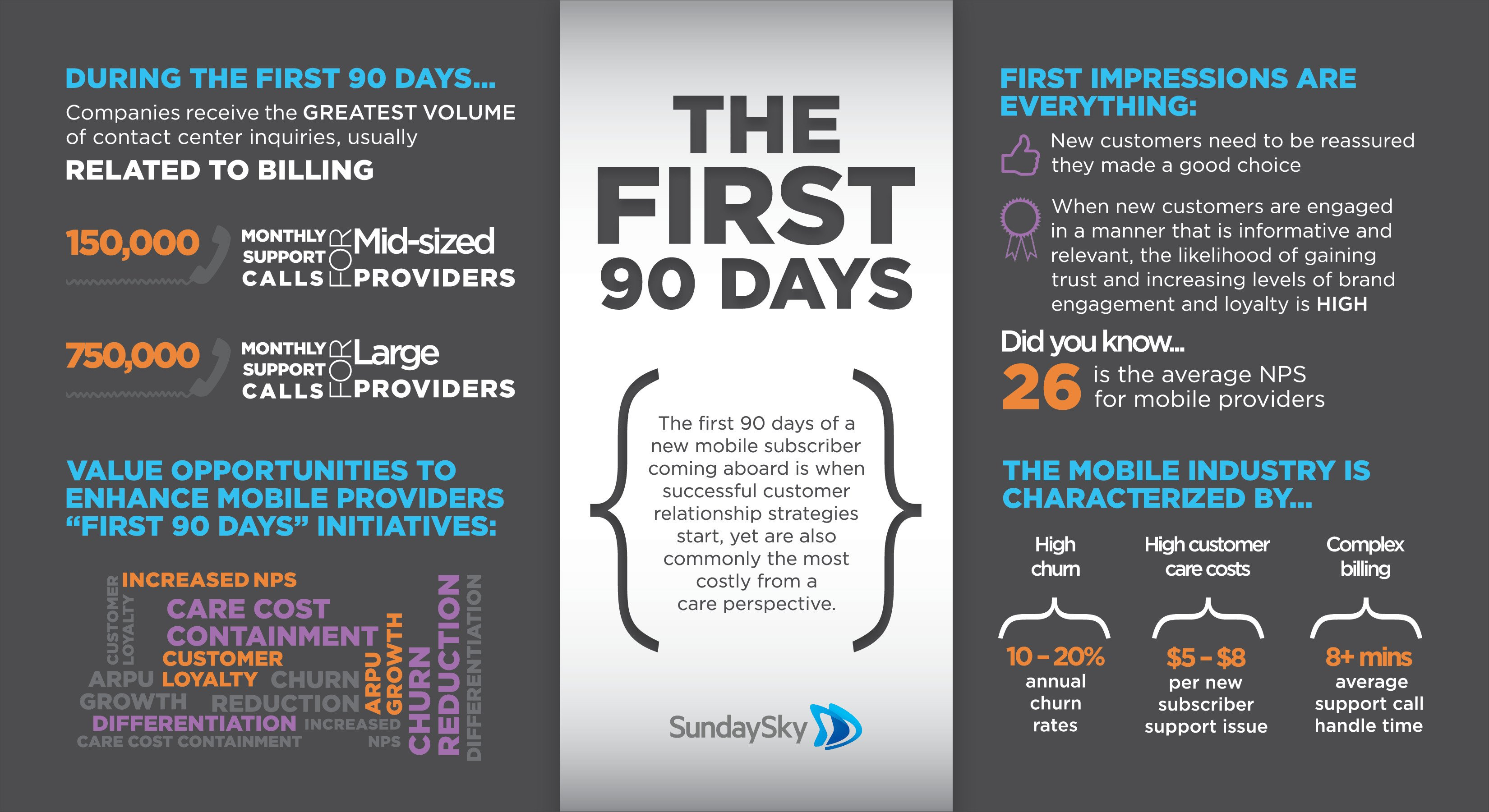 First 90 Days Plan Template the First 90 Days