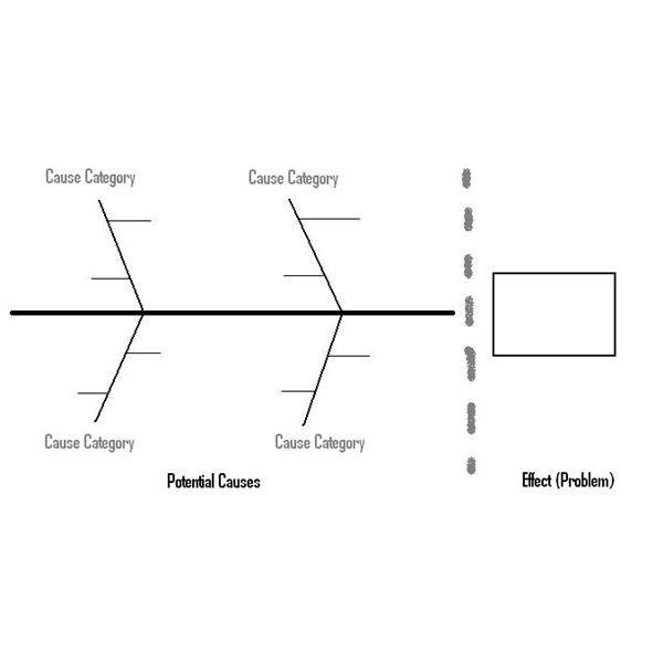 Fishbone Diagram Template Word Looking at Fishbone Diagram Examples