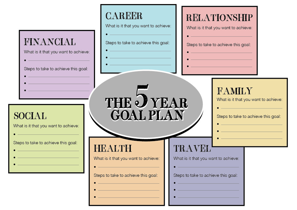 Five Year Plan Template Directions Please School Ideas