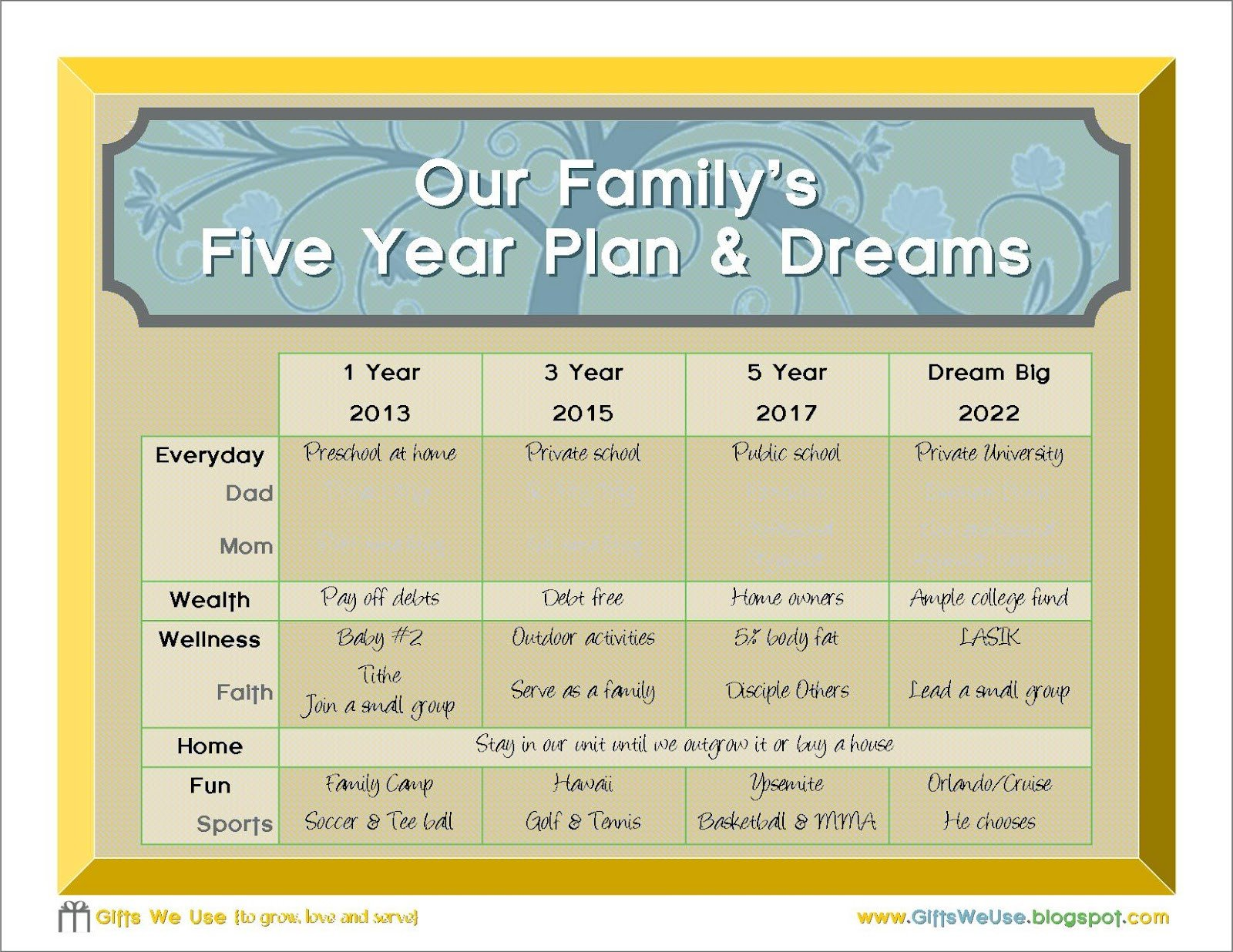 Five Year Plan Template Gifts We Use Family 5 Year Plan & A Printable