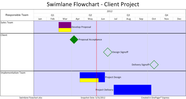 Flow Chart Template Excel Swimlane Flow Charts In Excel