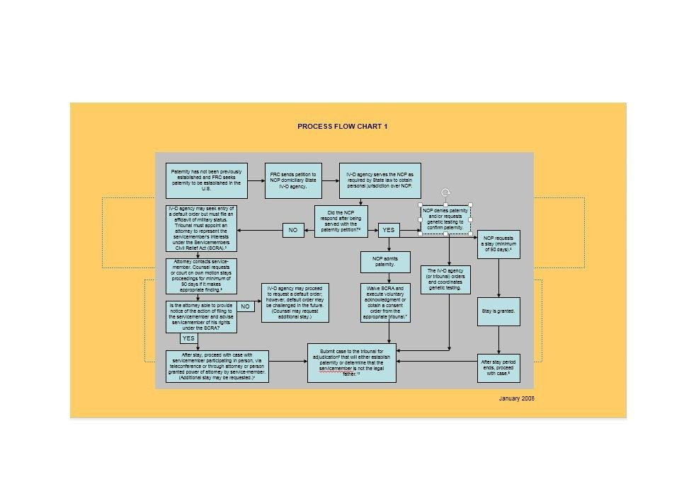Flow Chart Word Template 40 Fantastic Flow Chart Templates [word Excel Power Point]