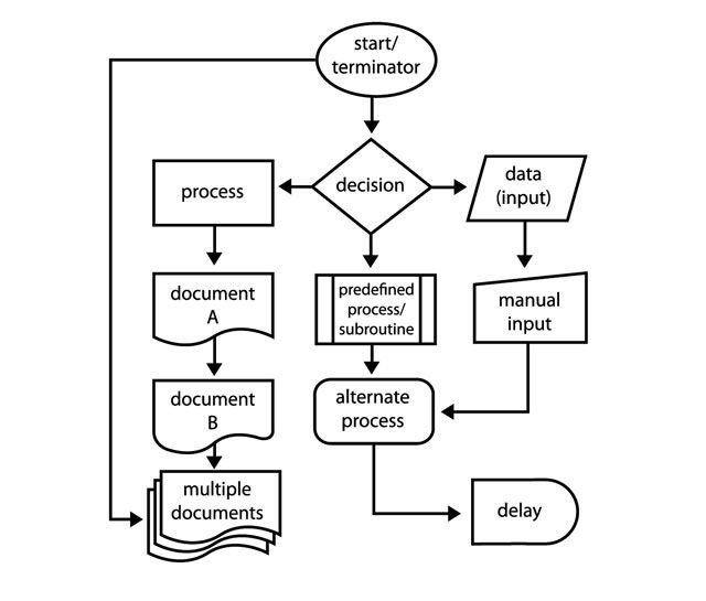 Flow Chart Word Template How to Create Flowcharts with Microsoft Word the Easy Way