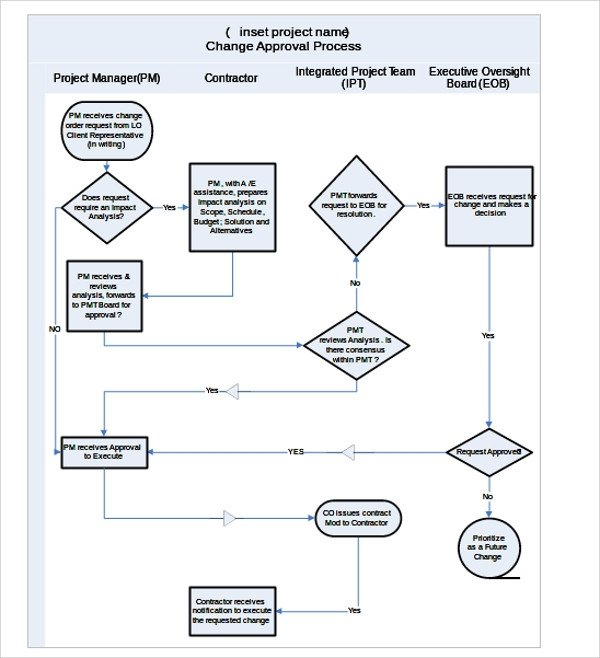 Flow Chart Word Template Sample Flow Chart Template 19 Documents In Pdf Excel