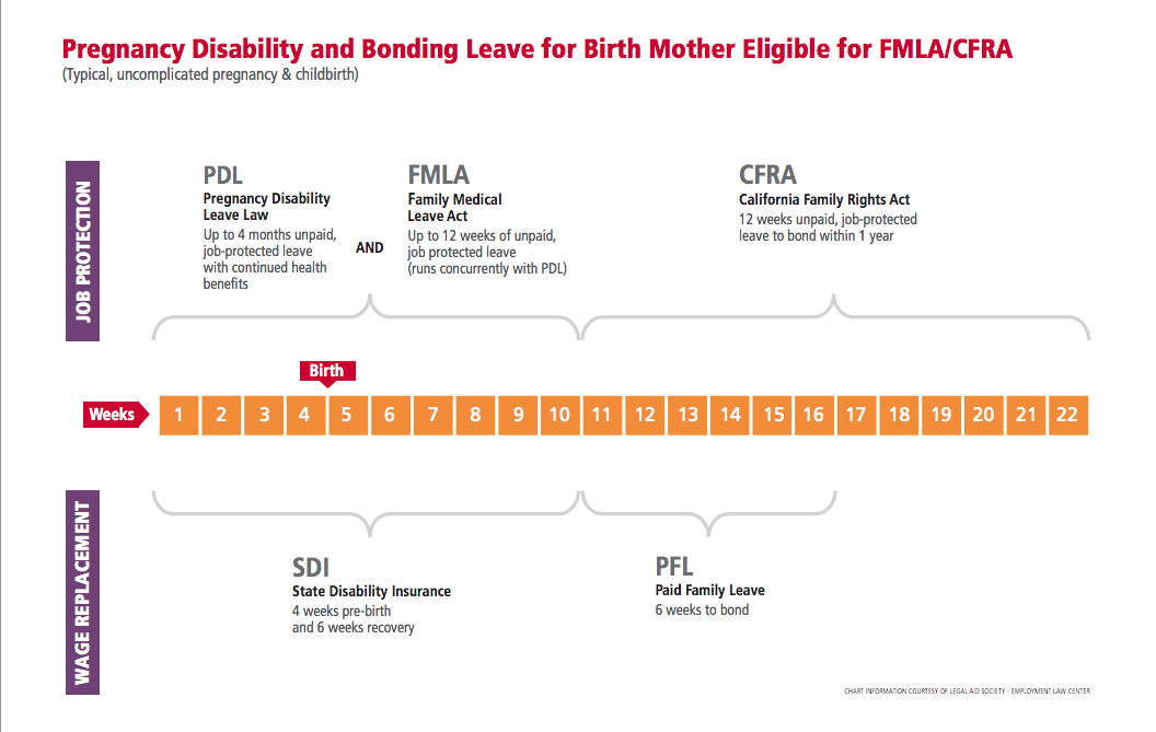Fmla forms California How Does Taking Extra Time Off before Labor Work In